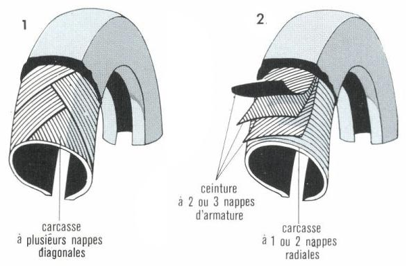 schema de structure des pneus